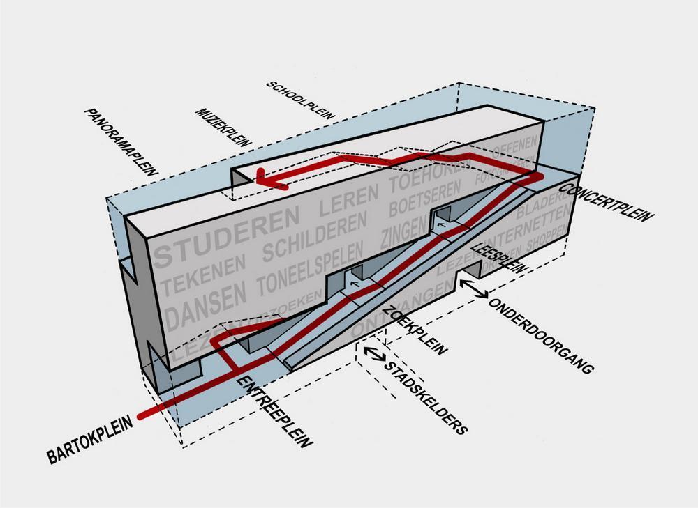 conceptual diagram neuteling riedijk architects